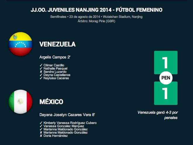 Venezuela 1 (4)-(3) 1 México | Nanjing 2014